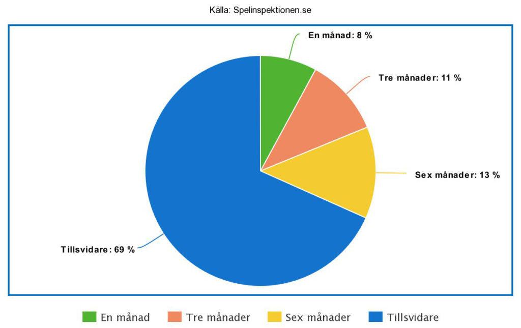 Statistik från spelpaus